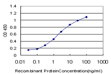 E - EHD2 Antibody (monoclonal) (M01) AT1866a