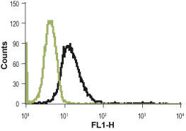 FC - Protease-activated Receptor-4 (extracellular) Antibody AG1057-050