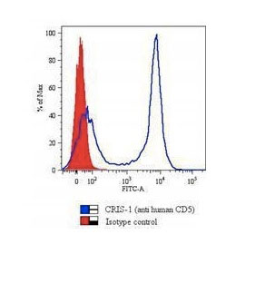 FC -  CD5 (Mantle Cell Lymphoma Marker) Antibody - Without BSA and Azide AH10847-100