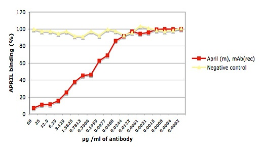 E - Functional APRIL (mouse) Antibody, mAb (recombinant) (blocking) (Biotin) ADP0003