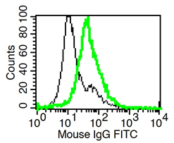 FC - Functional IL-1R2 (mouse) Antibody, mAb (recombinant) ADP0040