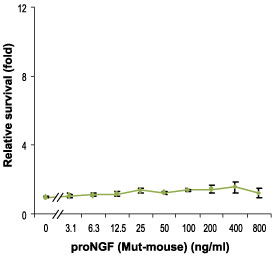 E - proNGF Protein (Mut-mouse) PG10030-001